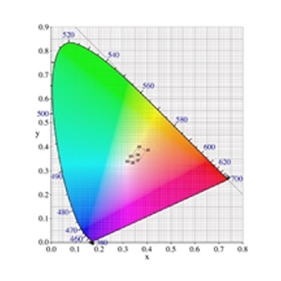 Horizon Light – Chromaticity Coordinate Calculation